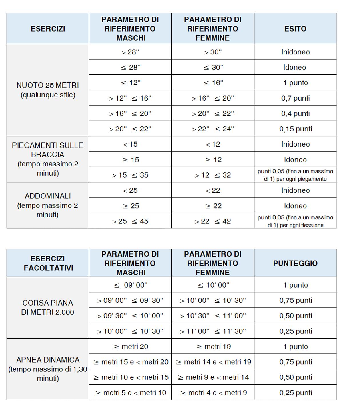 Concorso VFP4 Marina 2018 tabella prove fisiche