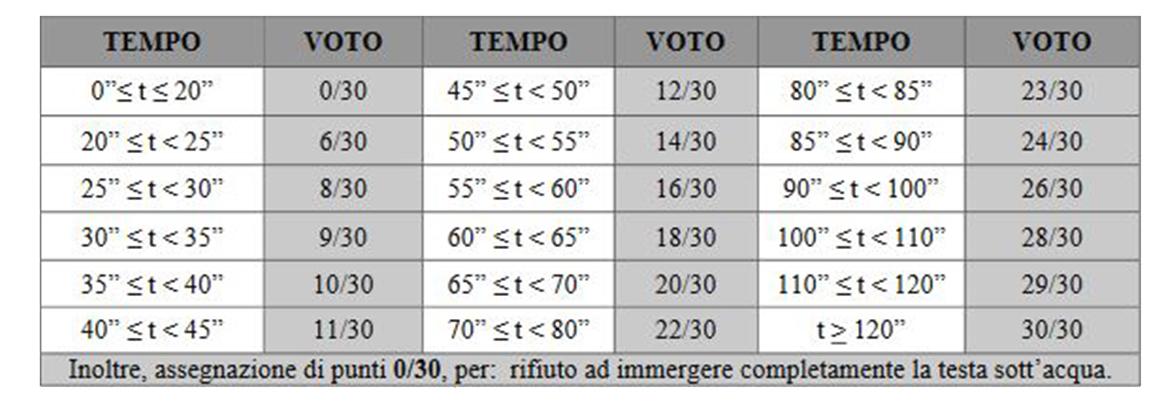 Prove fisiche Concorso VFP1 Marina CEMM Incursori