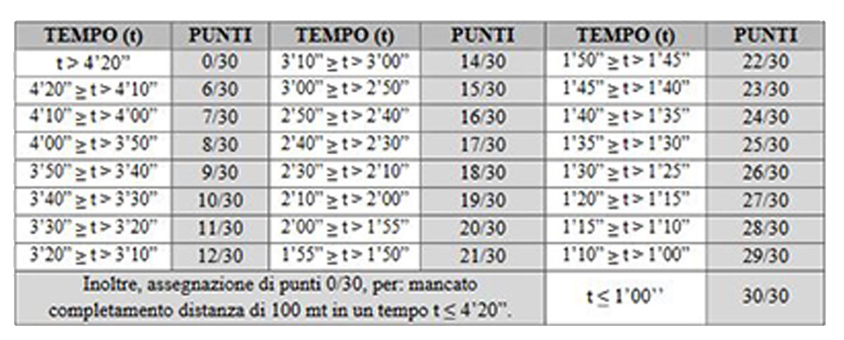 Prove fisiche Concorso VFP1 Marina Palombari2