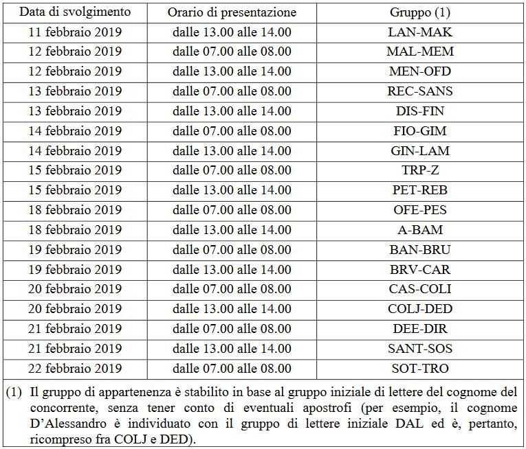 Calendario Convocazione Concorso 110 Allievi Ufficiali Accademia Navale 2019